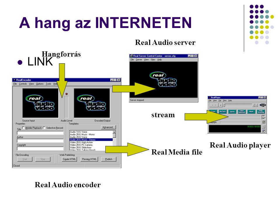 A hang az INTERNETEN LINK Real Audio server Hangforrás stream