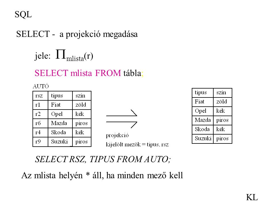 SQL SELECT - a projekció megadása. jele: mlista(r) SELECT mlista FROM tábla; SELECT RSZ, TIPUS FROM AUTO;