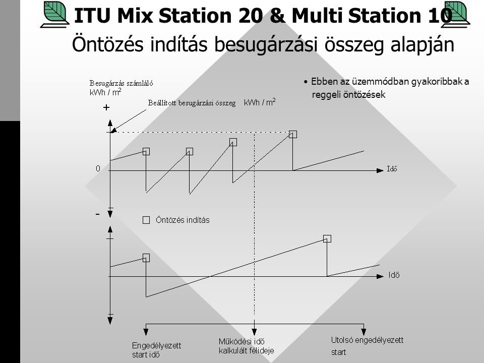 ITU Mix Station 20 & Multi Station 10