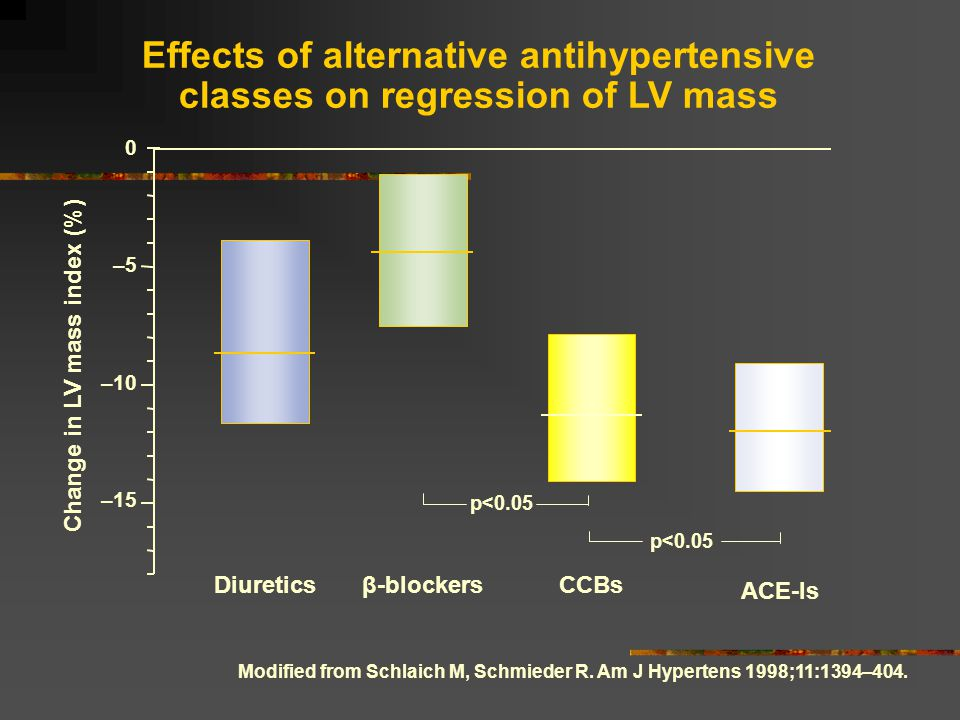 Effects of alternative antihypertensive classes on regression of LV mass