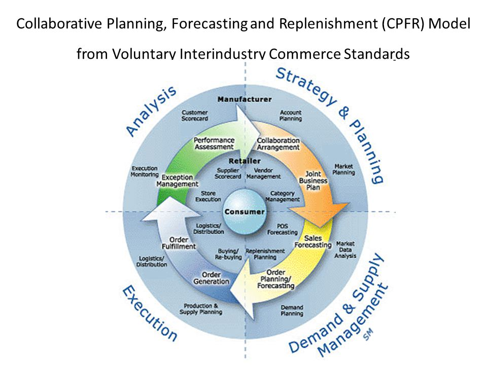 Collaborative Planning, Forecasting and Replenishment (CPFR) Model from Voluntary Interindustry Commerce Standards