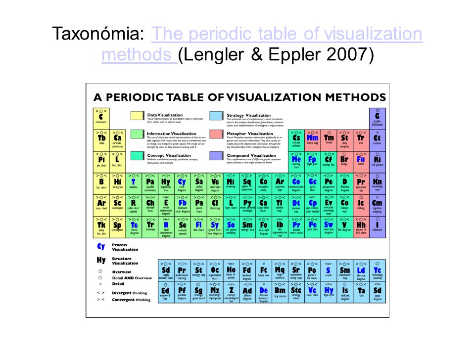 Taxonómia: The periodic table of visualization methods (Lengler & Eppler 2007)‏