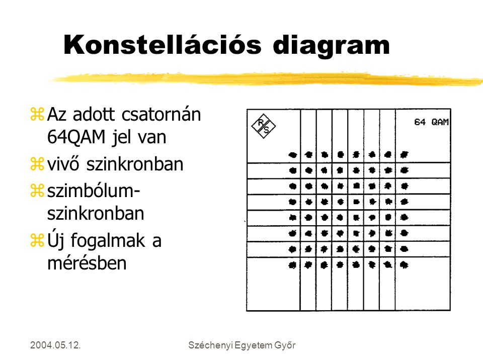 Konstellációs diagram