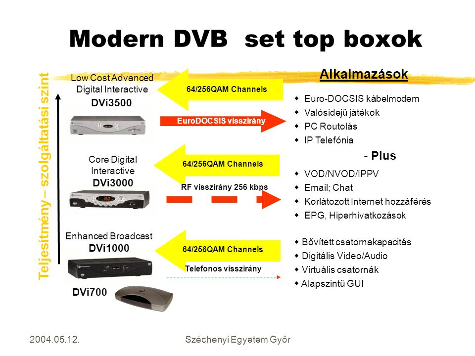 Modern DVB set top boxok