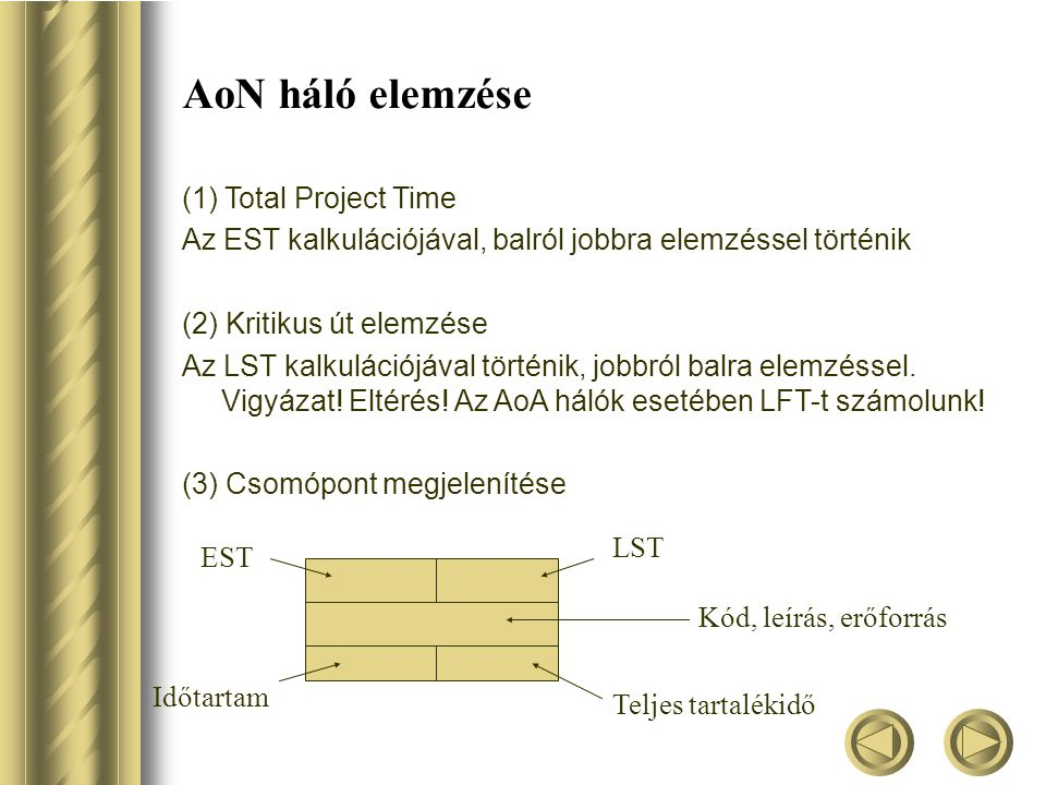AoN háló elemzése (1) Total Project Time