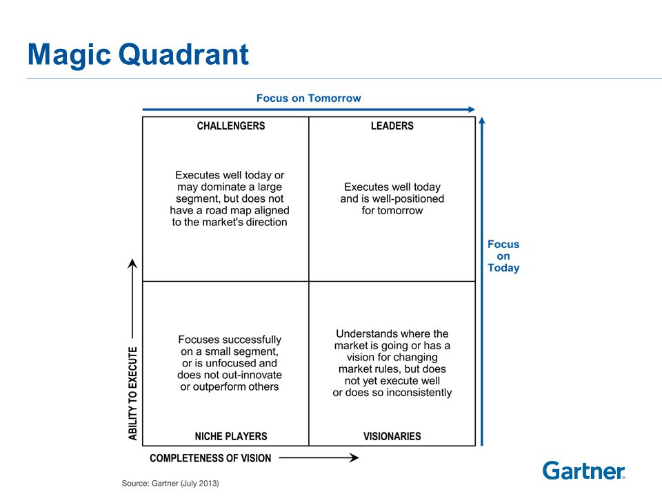 Magic Quadrant for Cloud-Based IT Project and Portfolio Management Services