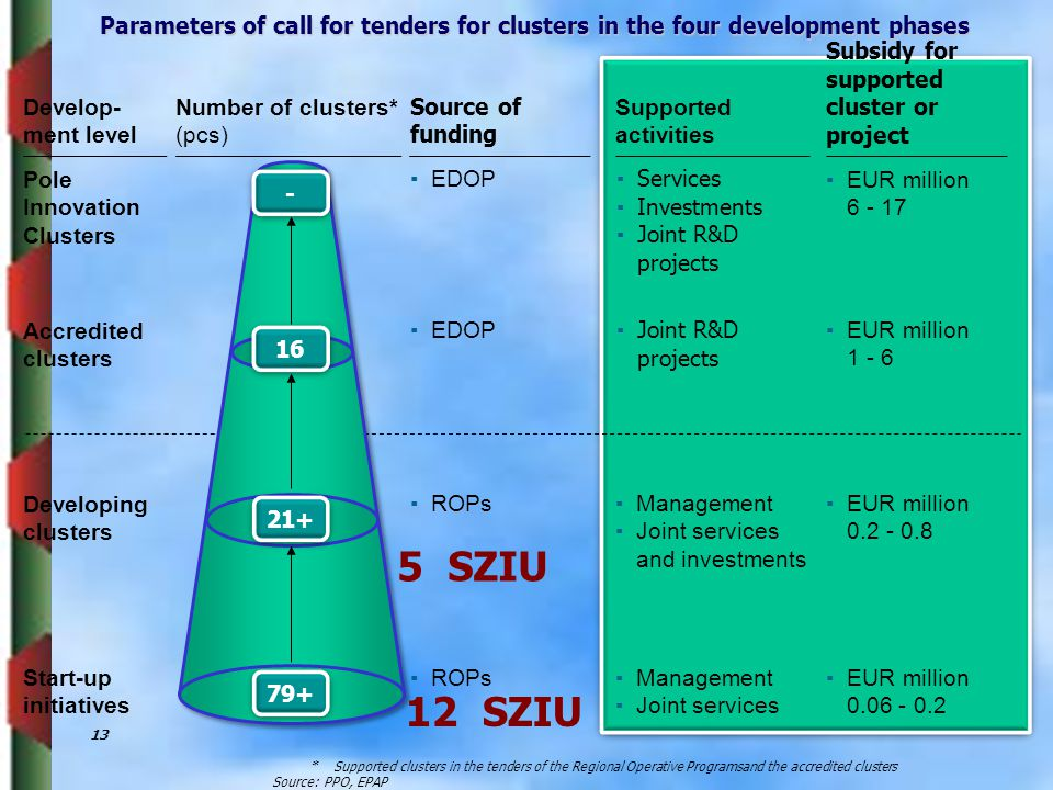 Parameters of call for tenders for clusters in the four development phases