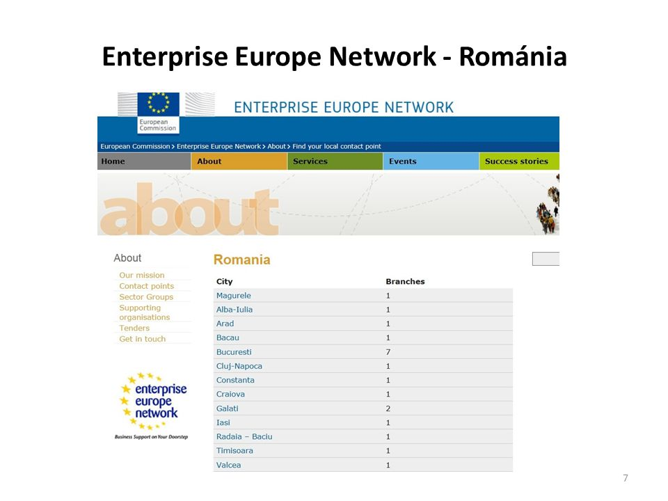 Enterprise Europe Network - Románia