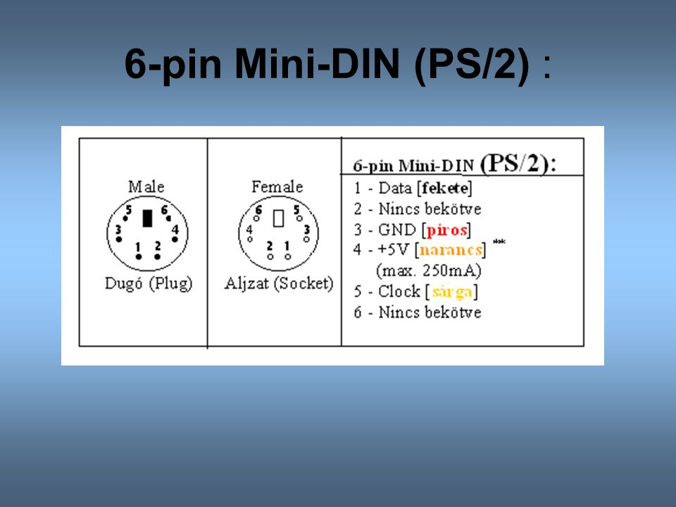6-pin Mini-DIN (PS/2) :
