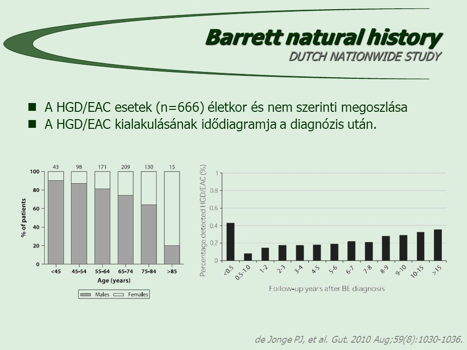 Barrett natural history DUTCH NATIONWIDE STUDY