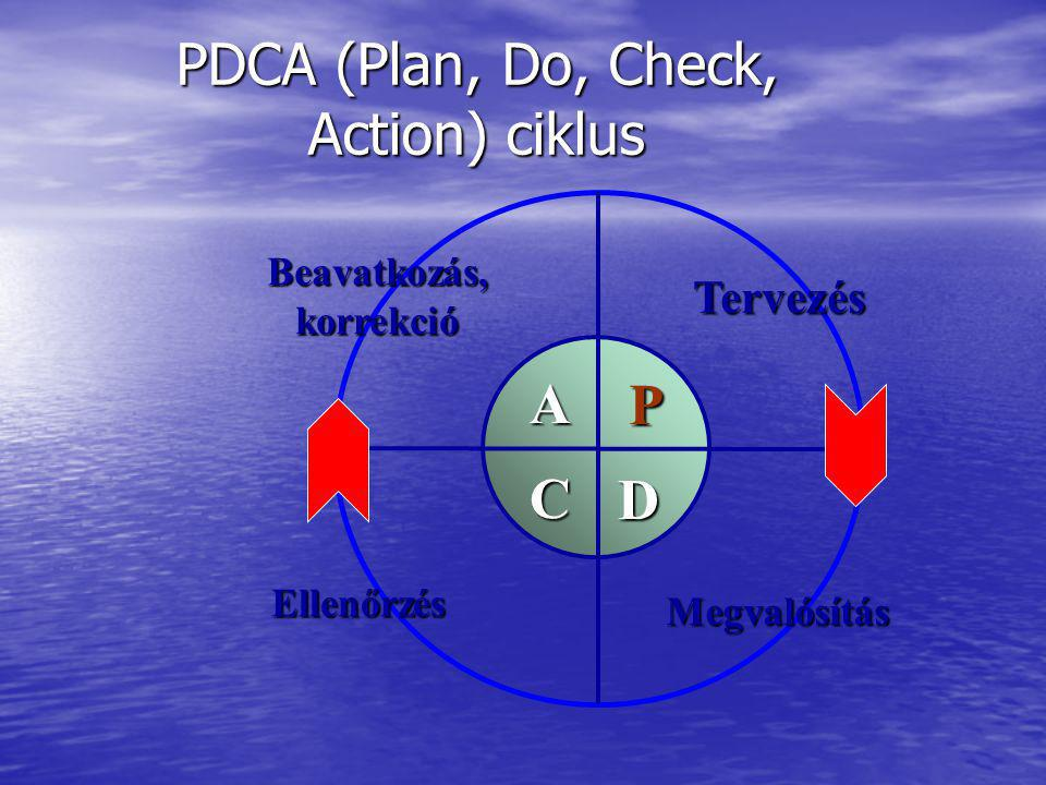 PDCA (Plan, Do, Check, Action) ciklus