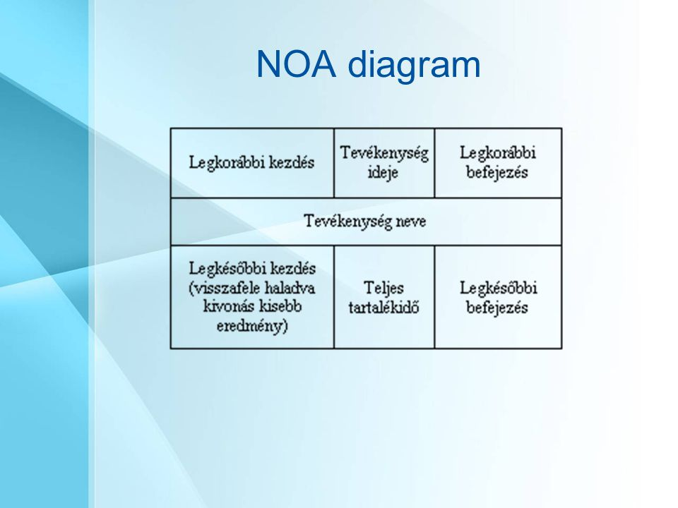 NOA diagram