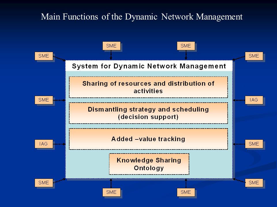 Main Functions of the Dynamic Network Management