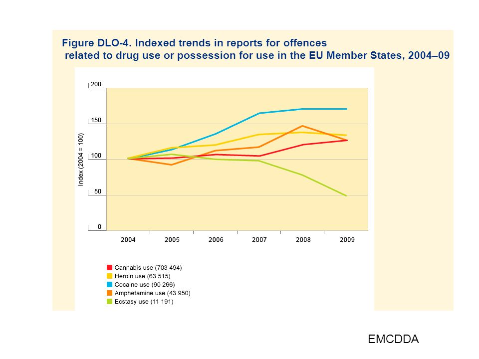 EMCDDA Figure DLO-4. Indexed trends in reports for offences
