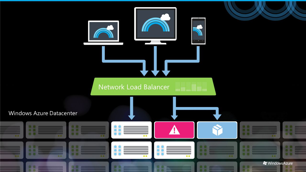 Network Load Balancer Windows Azure Datacenter