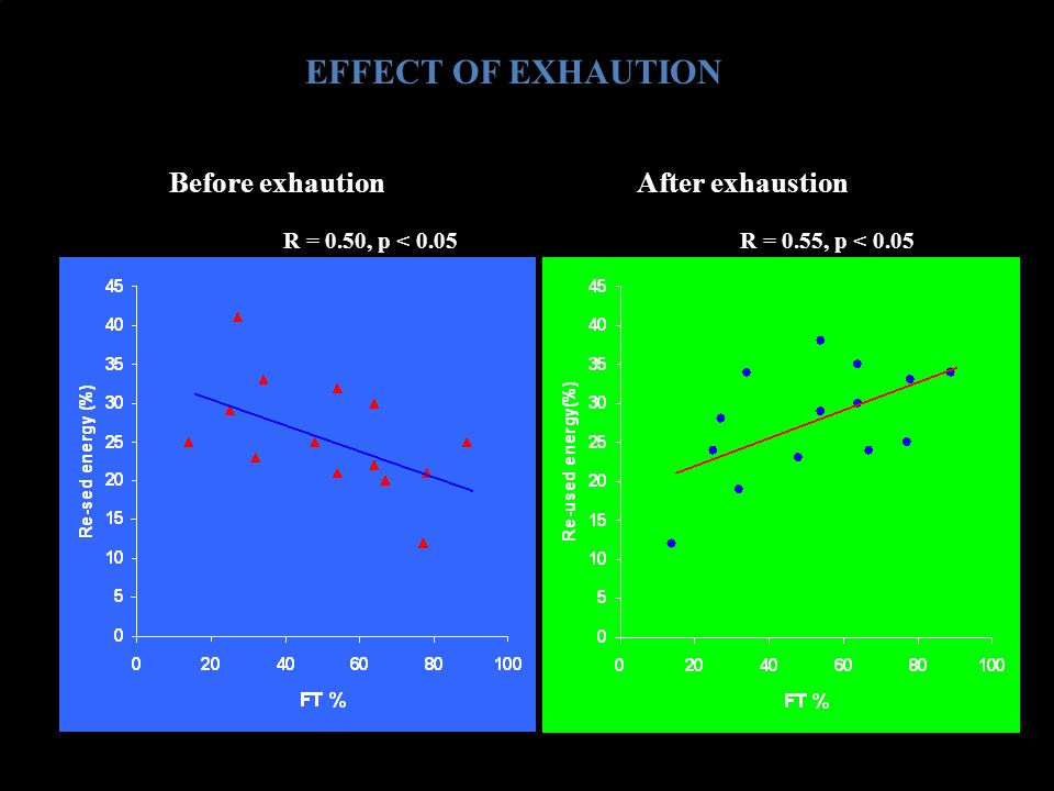 EFFECT OF EXHAUTION Before exhaution After exhaustion