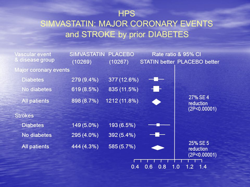 SIMVASTATIN: MAJOR CORONARY EVENTS
