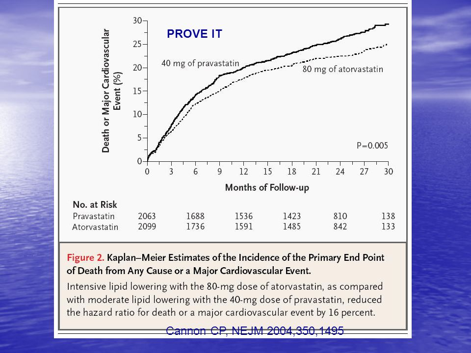 PROVE IT Cannon CP, NEJM 2004,350,1495