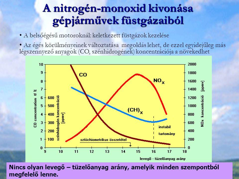 természetes nitrogén-monoxid fogyáshoz)