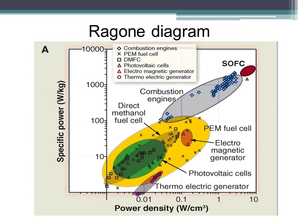 Ragone diagram