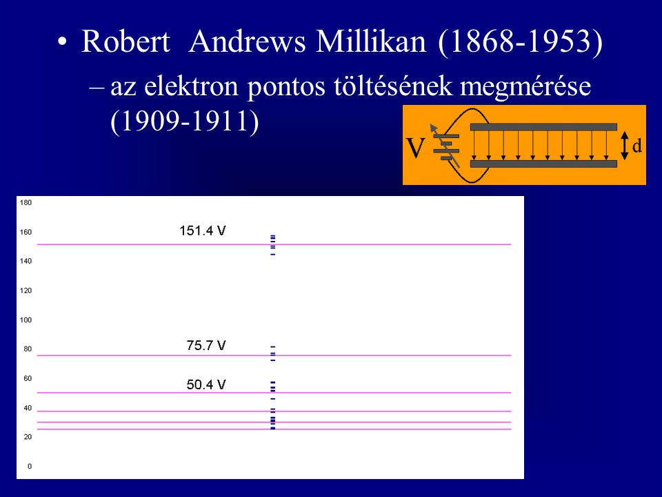 Robert Andrews Millikan ( )
