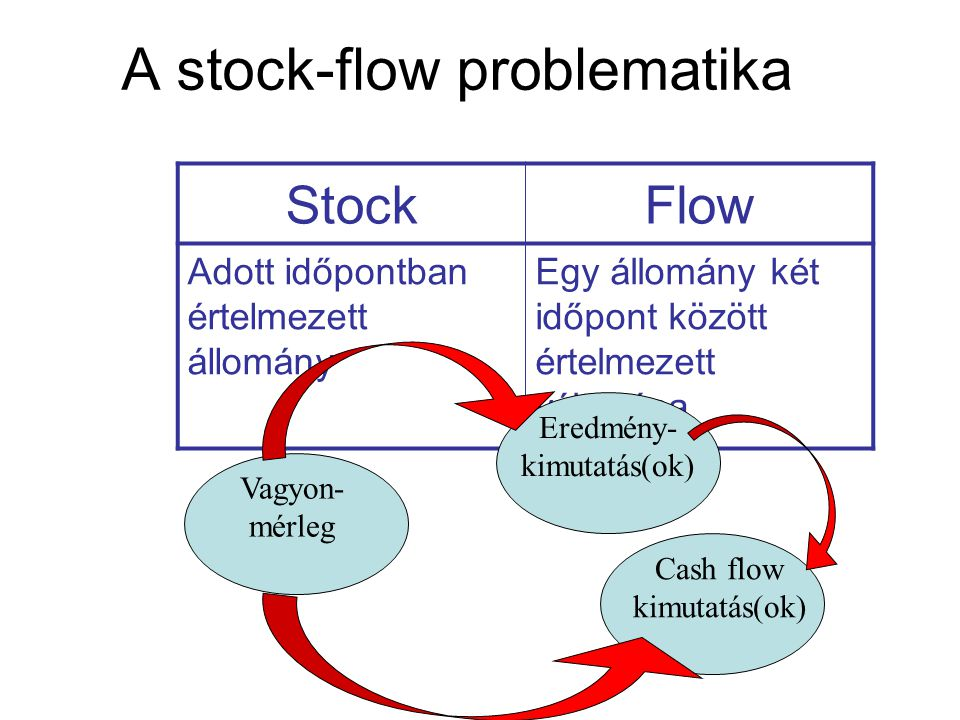 A stock-flow problematika