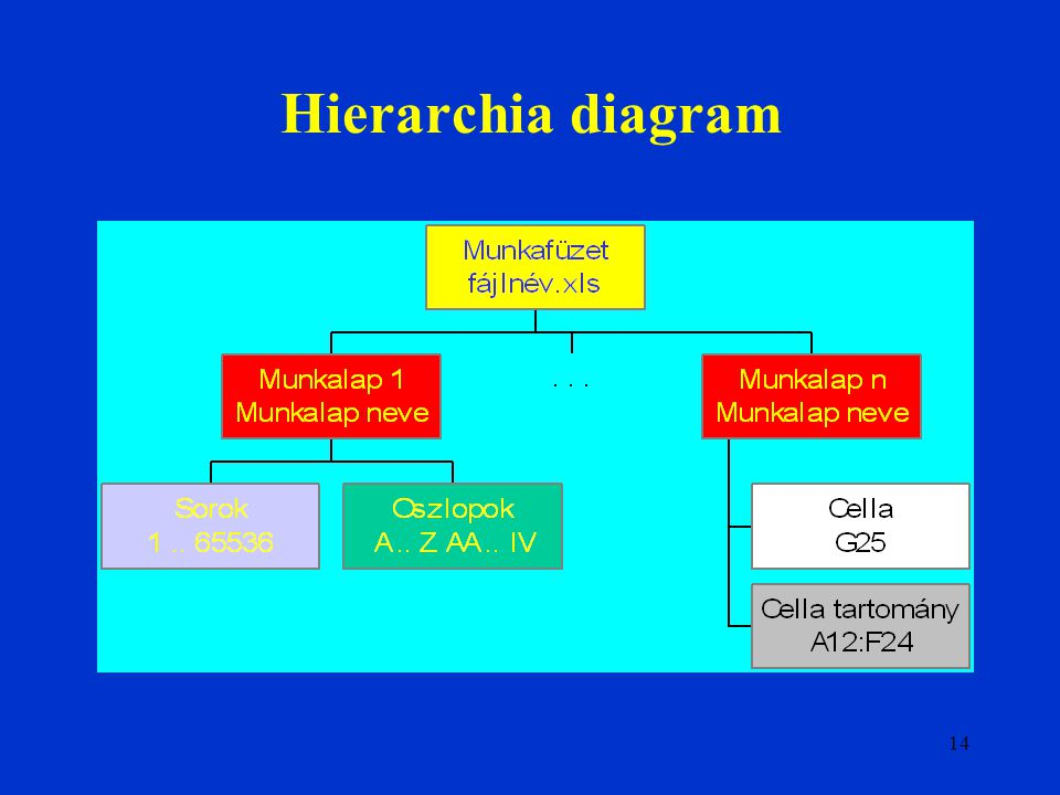 Hierarchia diagram