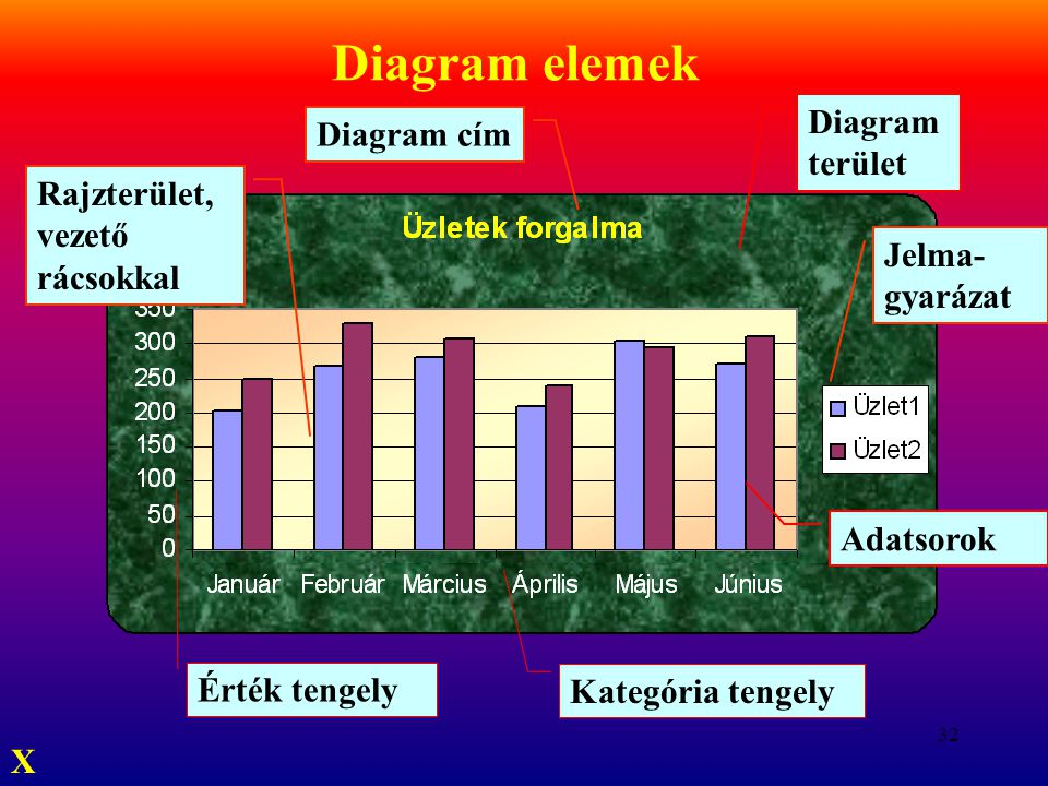 Diagram elemek Diagram terület Diagram cím