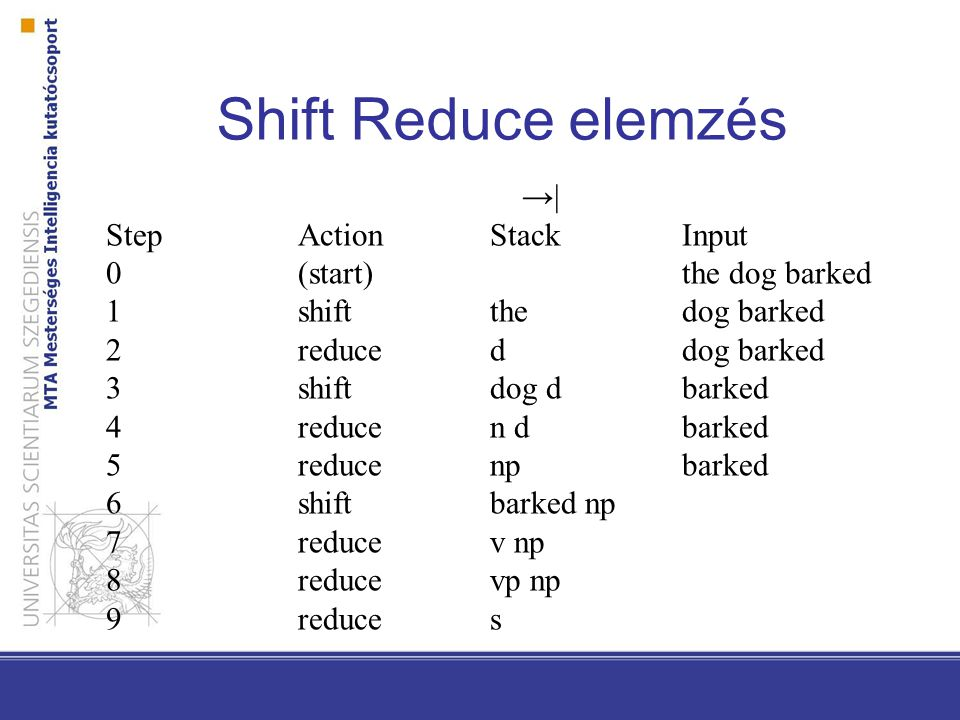 Shift Reduce elemzés →| Step Action Stack Input