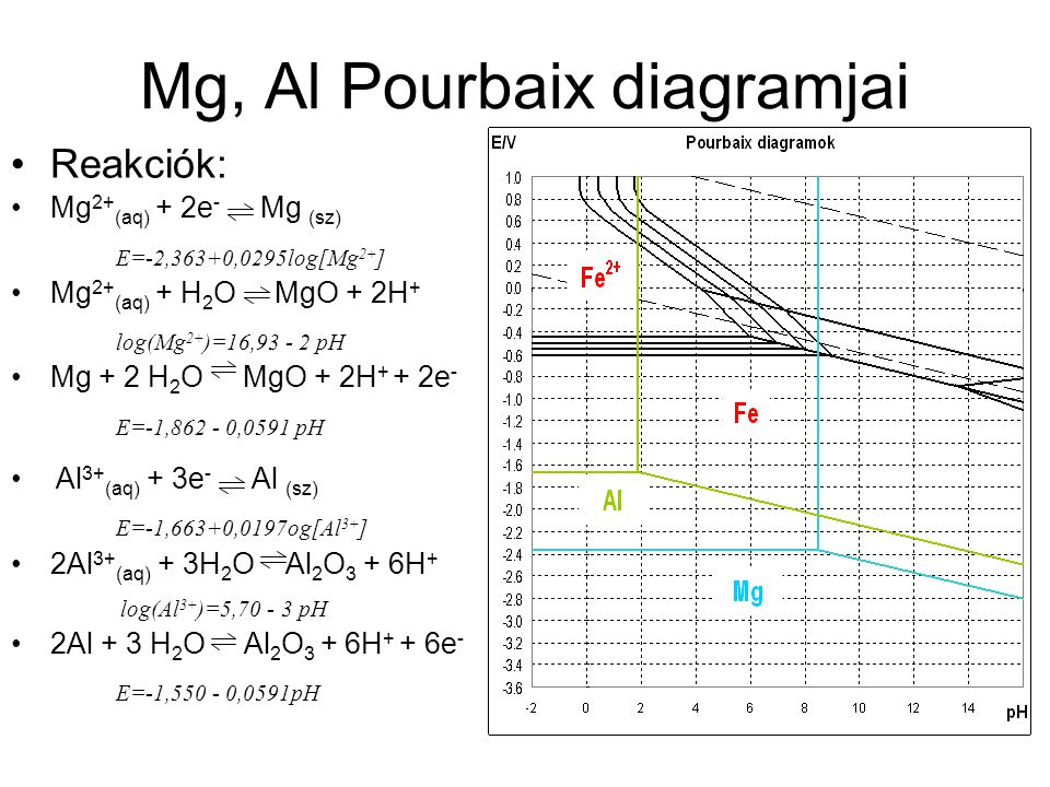 Mg, Al Pourbaix diagramjai