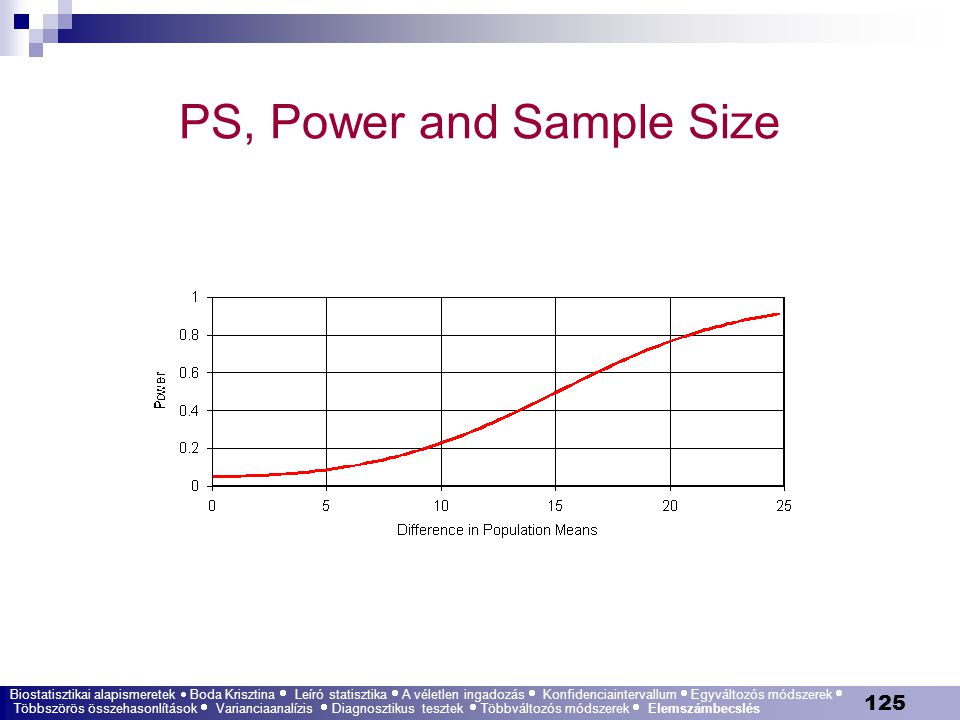 PS, Power and Sample Size
