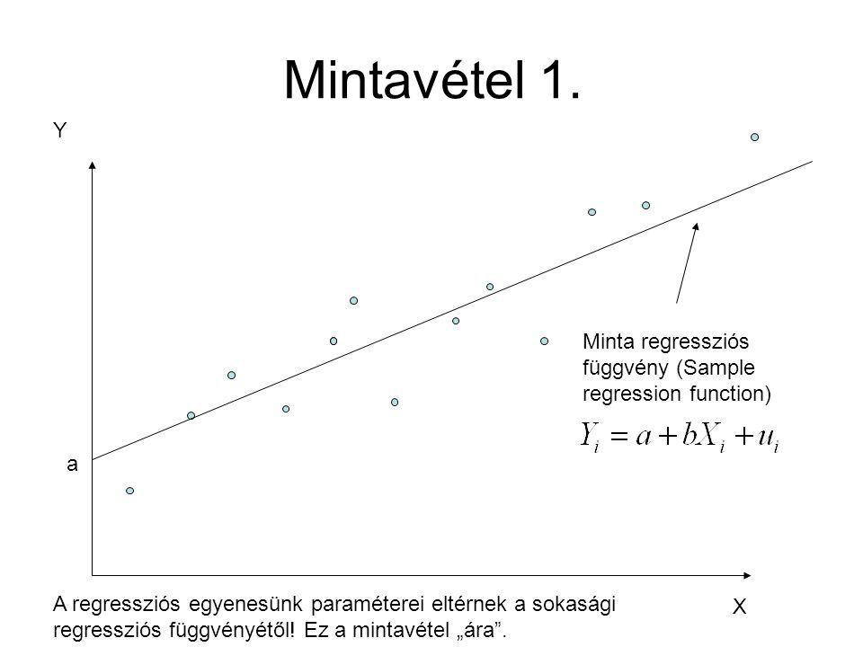 Mintavétel 1. Y. Minta regressziós függvény (Sample regression function) a.
