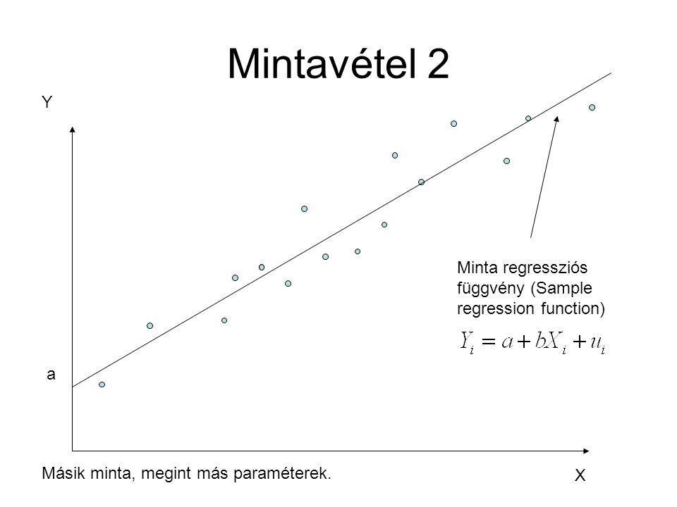 Mintavétel 2 Y Minta regressziós függvény (Sample regression function)