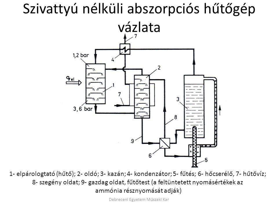 Abszorpciós hűtő működési elve