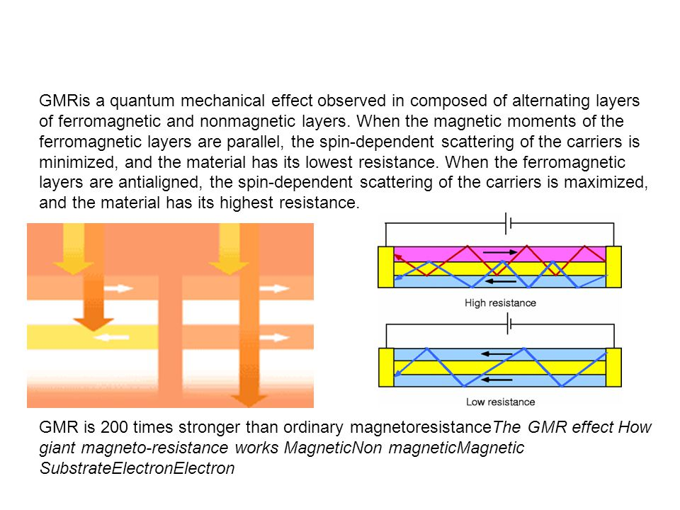GMRis a quantum mechanical effect observed in composed of alternating layers of ferromagnetic and nonmagnetic layers. When the magnetic moments of the ferromagnetic layers are parallel, the spin-dependent scattering of the carriers is minimized, and the material has its lowest resistance. When the ferromagnetic layers are antialigned, the spin-dependent scattering of the carriers is maximized, and the material has its highest resistance.