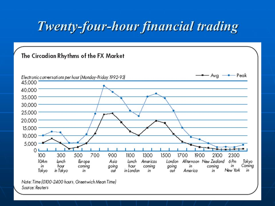 Twenty-four-hour financial trading