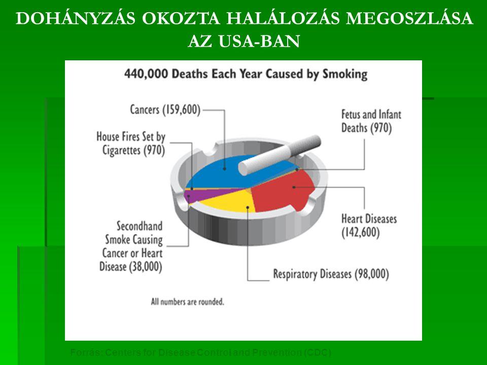 a dohányzással járó betegségek okozta halálozás