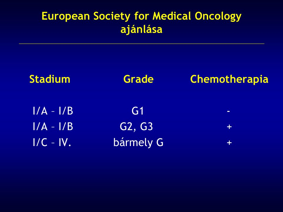 European Society for Medical Oncology ajánlása
