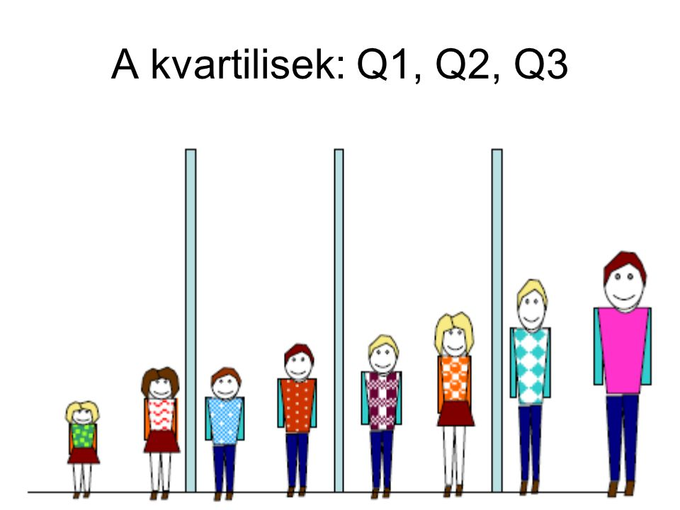 A kvartilisek: Q1, Q2, Q3