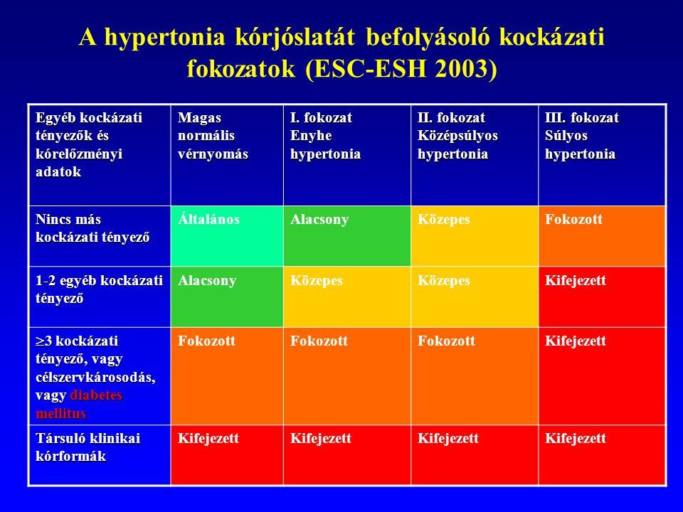 mi a 2 magas vérnyomás kockázata kávé és vérnyomás