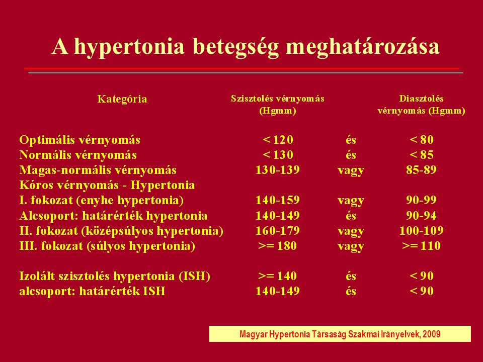 a magas vérnyomás első tünetei hogyan lehet otthon kezelni a 3 fokozatú magas vérnyomást