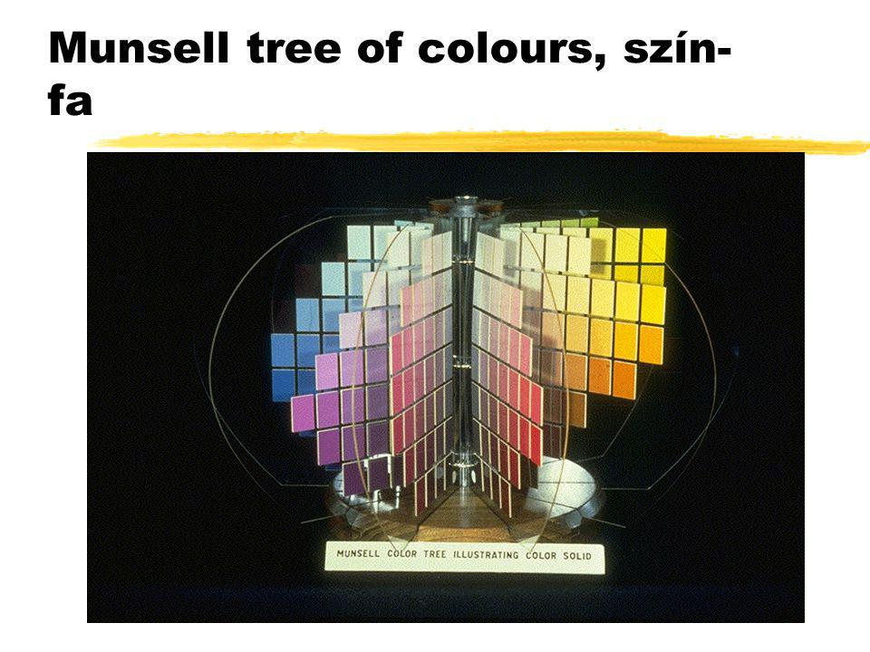 Munsell tree of colours, szín-fa