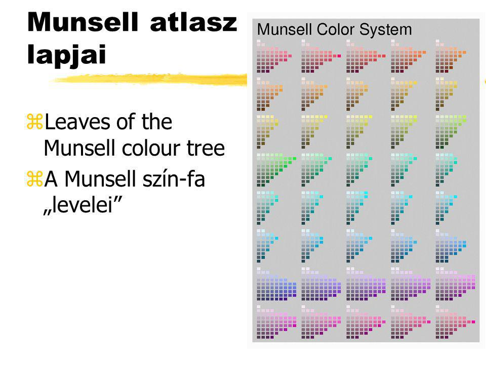 Munsell atlasz lapjai Leaves of the Munsell colour tree