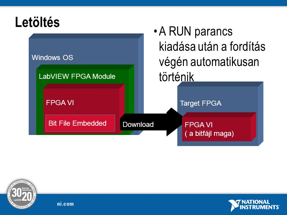 Introduction to LabVIEW FPGA for cRIO