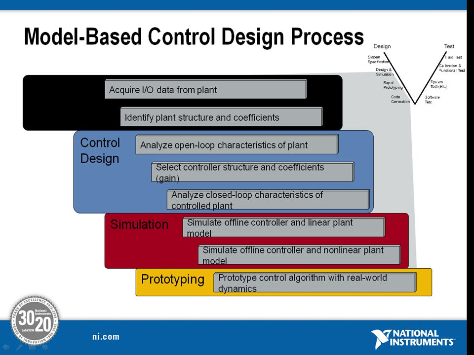 This is an example of a common design process used to create complex embedded systems that uses model based design control algorithms.