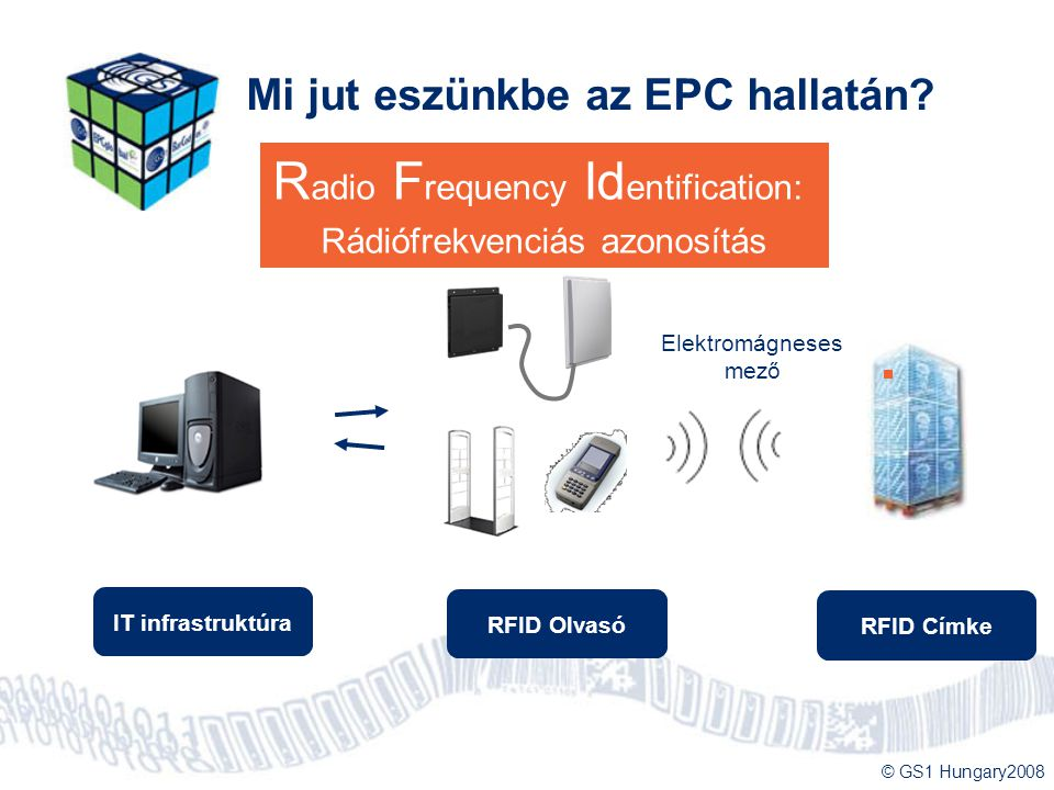 Radio Frequency Identification: