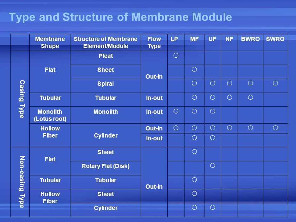 Type and Structure of Membrane Module