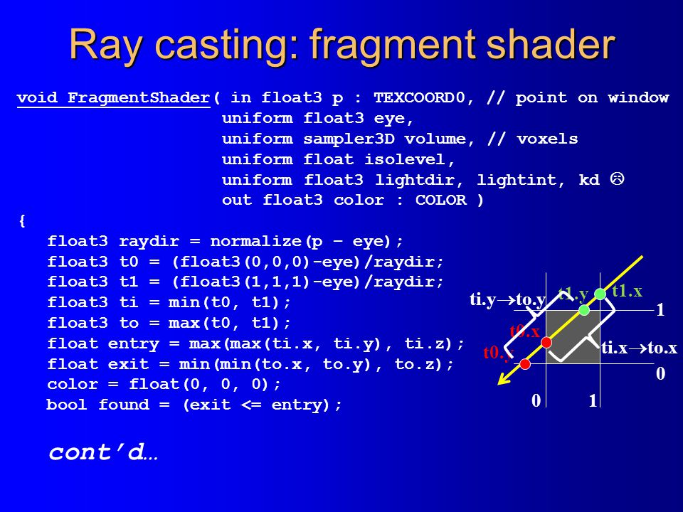 Ray casting: fragment shader