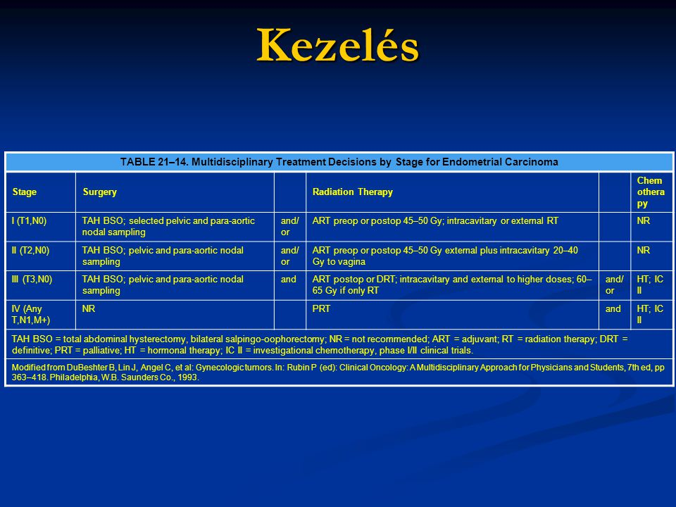 Kezelés TABLE 21–14. Multidisciplinary Treatment Decisions by Stage for Endometrial Carcinoma. Stage.