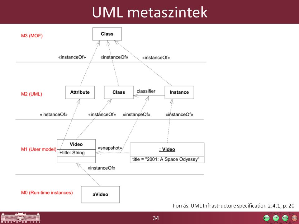 UML metaszintek Forrás: UML Infrastructure specification 2.4.1, p. 20